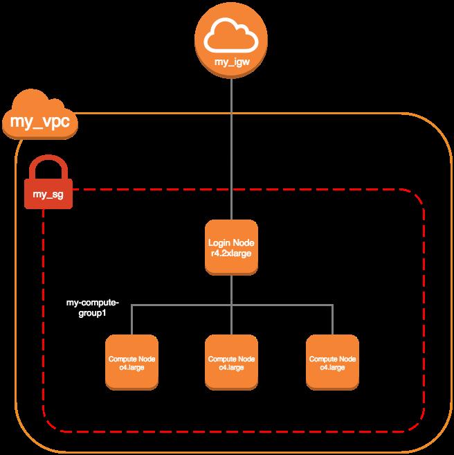 Setting Up AWS Environment for HPC Platform — Cluster
